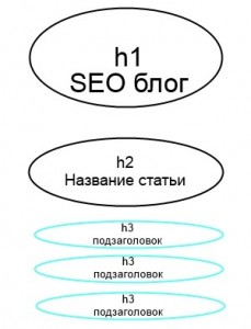 Заголовок html - правильная структура