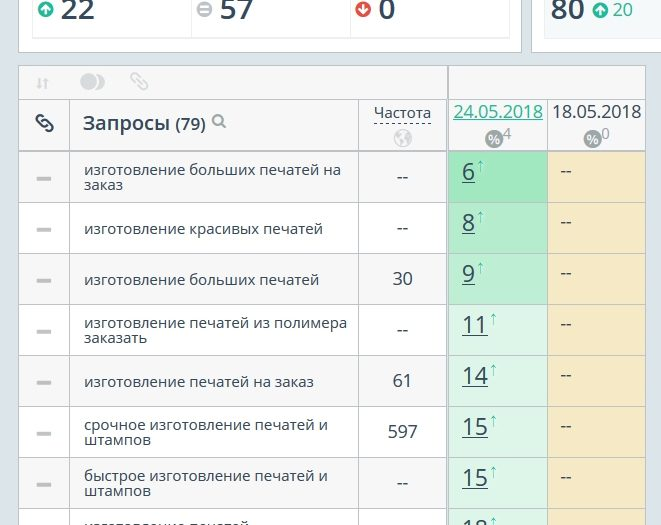 SEO текст и мета-теги для одной страницы изготовления печатей и штампов в Москве